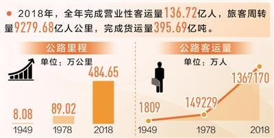 中国公路总里程已达484.65万公里